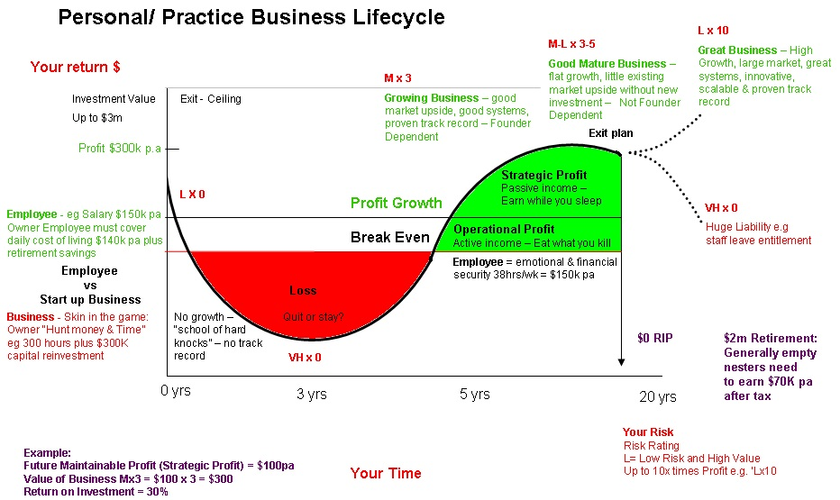 Business Life Cycle for Medical Practices