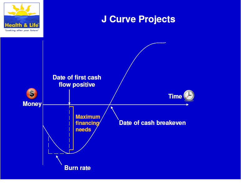 j curve The crypto j-curve as the cryptoasset markets develop we'll see many booms and busts as enthusiasm waxes and wanes waxing and waning is all part of riding a rocket to the moon.